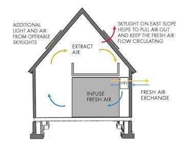 Hudson Passive House Air Flow System Dennis Wedlick