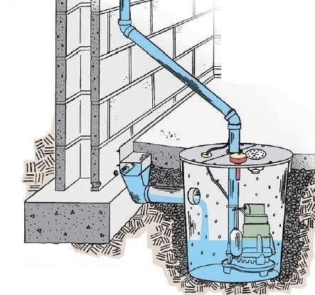 Sewer Rooter.Com Basement Sump Pump