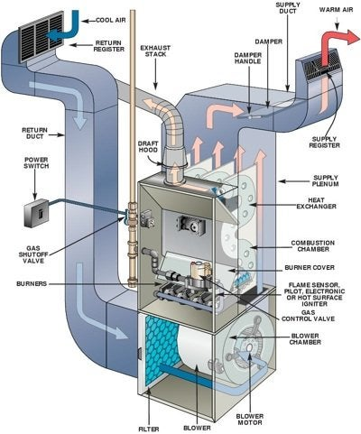 Heating systems 101 bob vila for Motor for ac unit cost