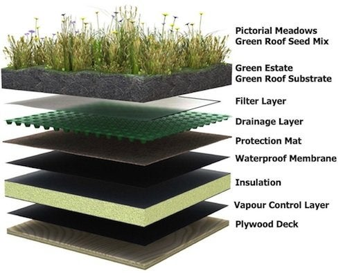 Green Roofs - Structure