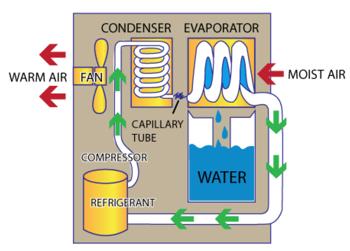 How Dehumidifiers Work - Diagram