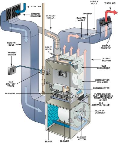 Furnace Troubleshooting - Diagram