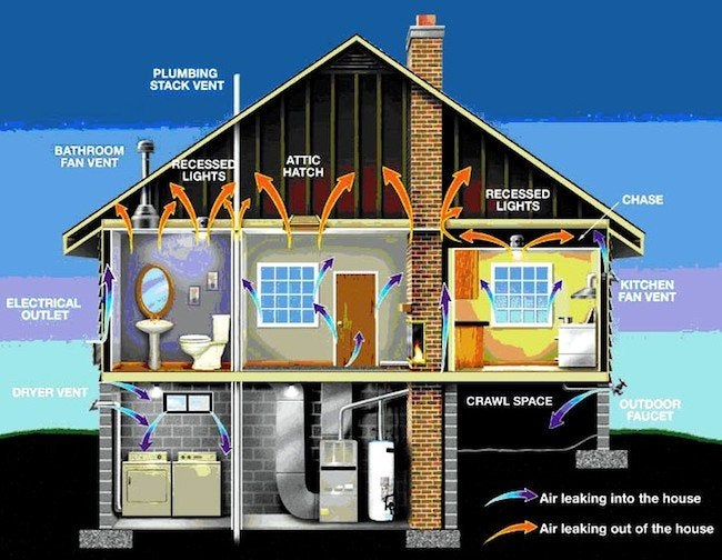 Home Heating and Air Quality
