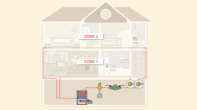 ZoneHeating PexSupply Picture 4 zoned heating system bob vila 3 zone heating system wiring diagram at mifinder.co