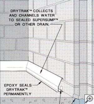 DryTrak basement foundation drain