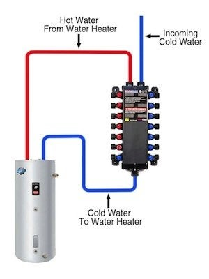 Manabloc systems bob vila for Pex hot water heating system