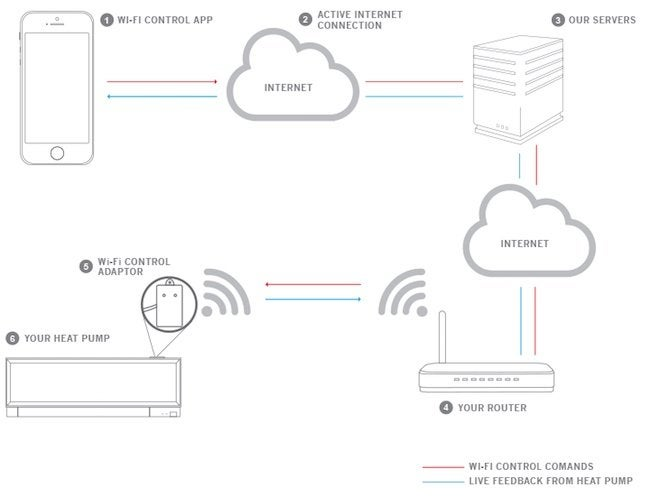 Wireless Zoned HVAC - Redlink How It Works