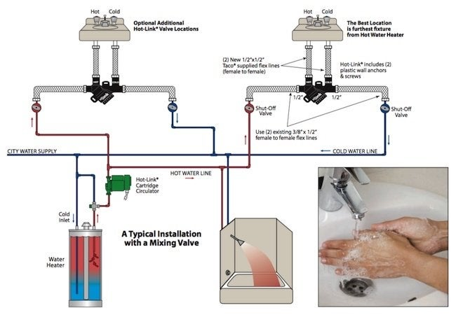 Water recirculation system diagram 28 images plumbing for Pros and cons of hot water recirculating pump
