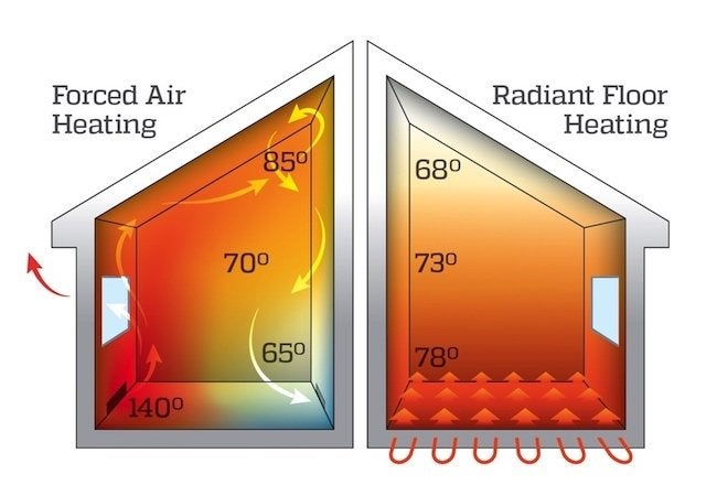 heating systems radiant heating essay Learn why radiant is so vastly superior to forced air heating  warmboard is simply more conductive compared to all the other radiant heat systems it is a simple law of physics that as conductivity goes up, water temperature goes down it always saves money to heat water to a lower temperature.