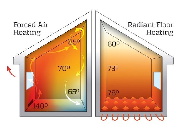 Radiant Floor Heat Systems - Total Comfort