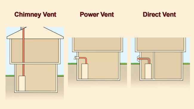 Water Heater Venting Types