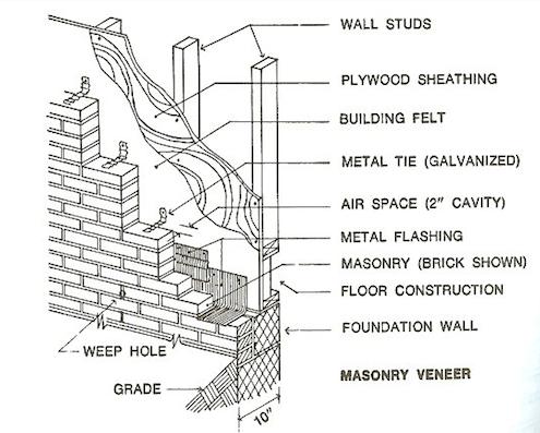 Veneer Brick Walls - Illustration