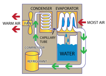 How Dehumidifiers Work - Diagram