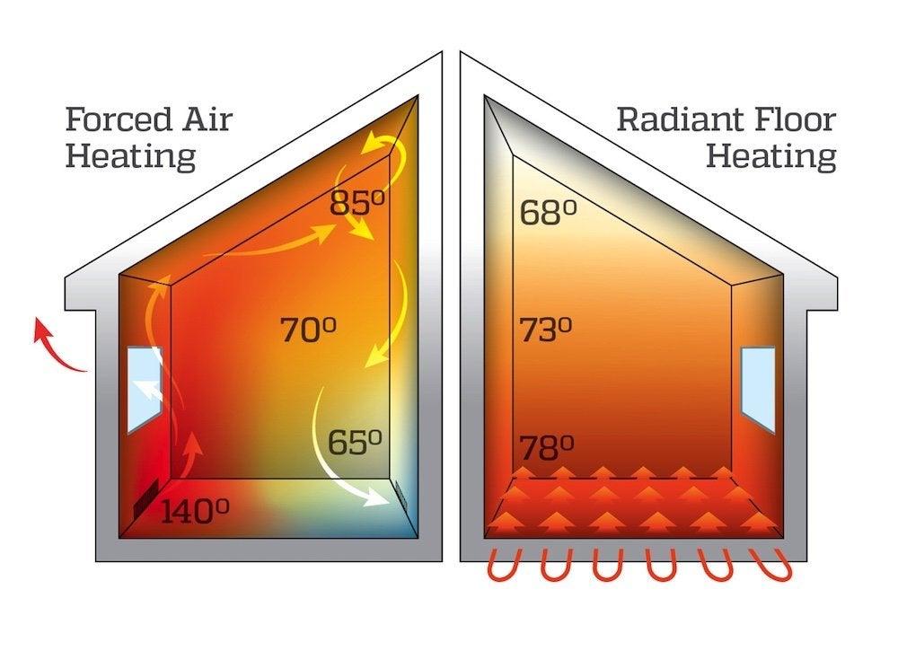 Forced air vs radiant heat diagram