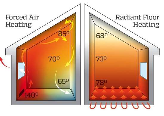 Radiant heat vs forced air