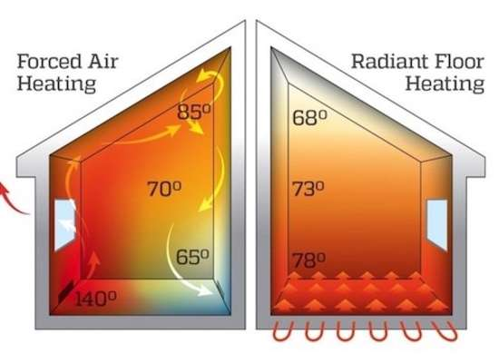 Radiant heat diagram