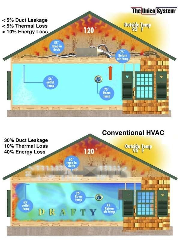 1. The small, well-insulated ductwork is virtually leak-free.