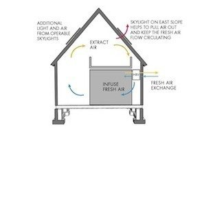 Hudson passive house air flow revised